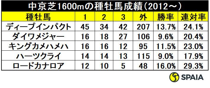 中京芝1600mの種牡馬成績(2012~)