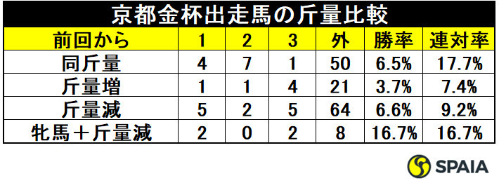 京都金杯出走馬の斤量比較