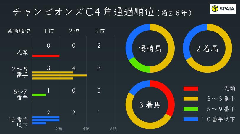 チャンピオンズC 4角通過順成績 インフォグラフィック