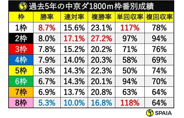 過去5年中京ダート1800m枠番別成績