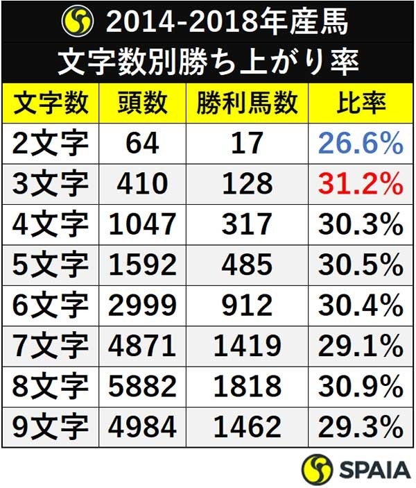2014-2018年産馬 文字数別勝ち上がり率ⒸSPAIA