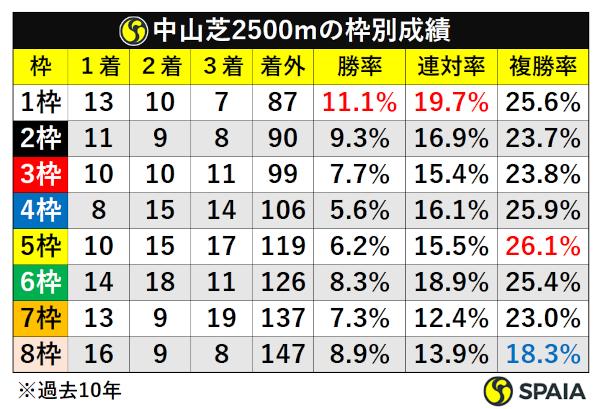 中山芝2500m枠順別成績