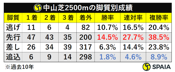 中山芝2500m脚質別成績