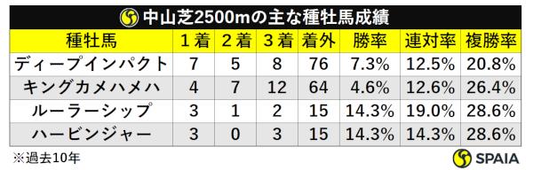 中山芝2500m種牡馬別成績