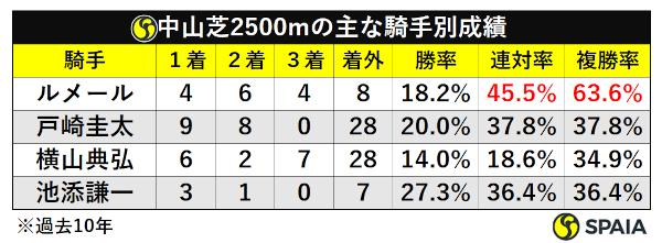 中山芝2500m騎手別成績