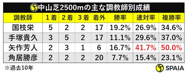 中山芝2500m調教師別成績