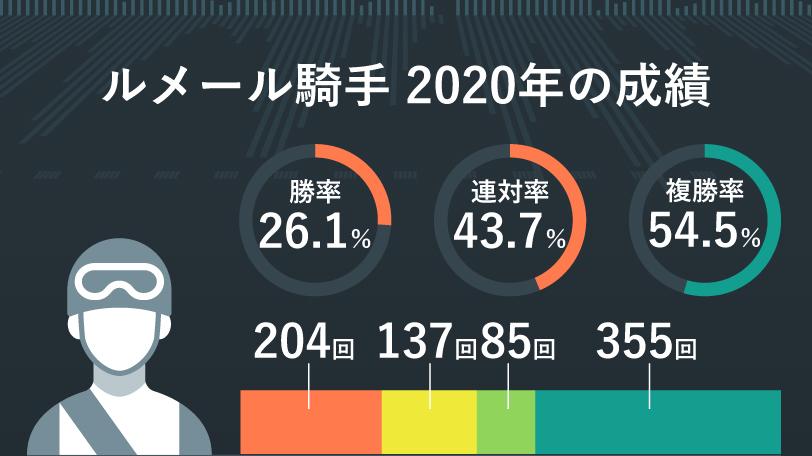 2020年ルメール騎手の成績 インフォグラフィック