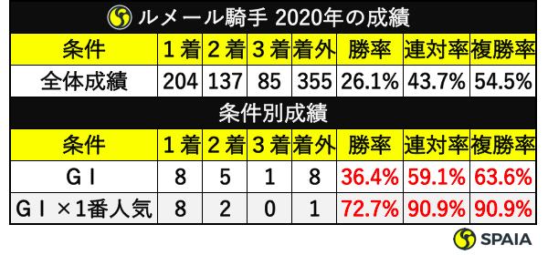 ルメール騎手2020年の成績