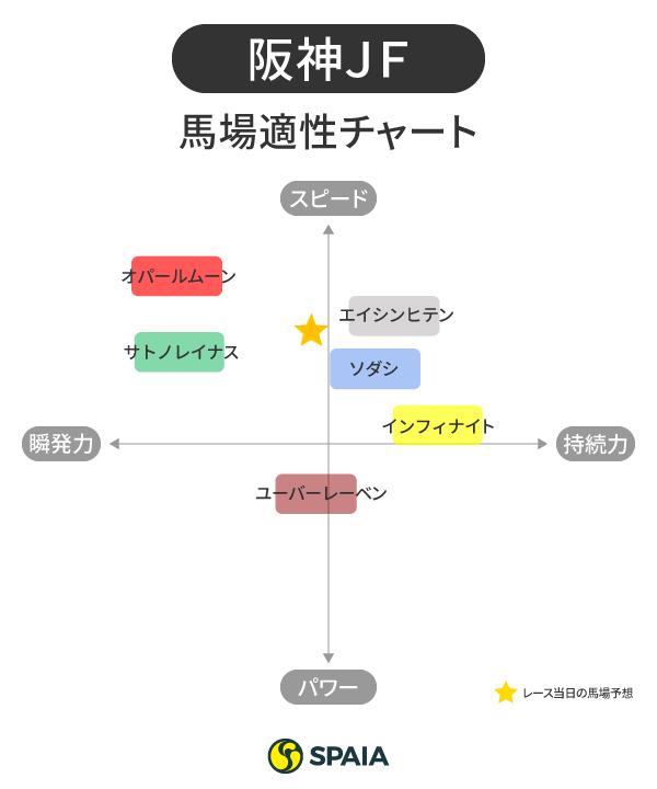 阪神JF馬場適正チャートⒸSPAIA