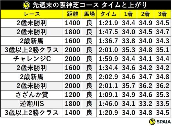 先週末の阪神芝コース タイムと上がりⒸSPAIA