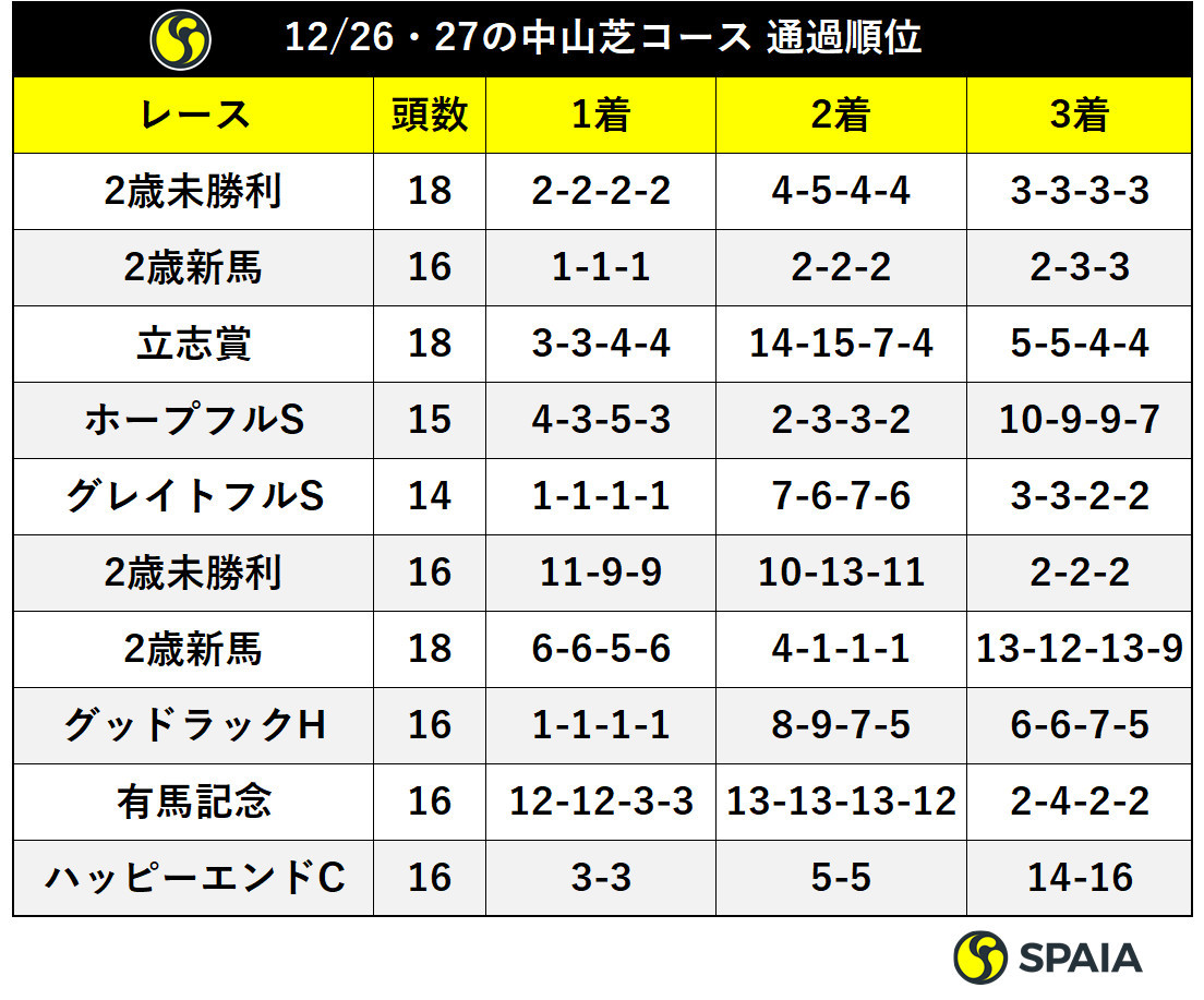 12/26・27の中山芝コース タイムと上がり