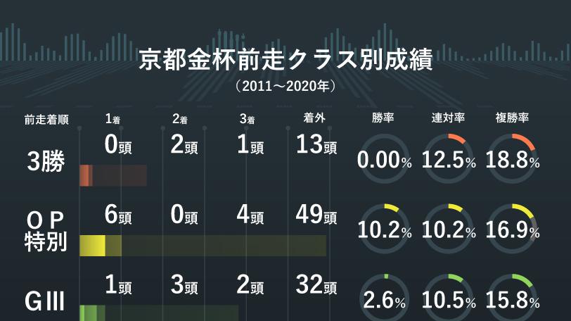 2021年京都金杯前走クラス別成績 インフォグラフィック