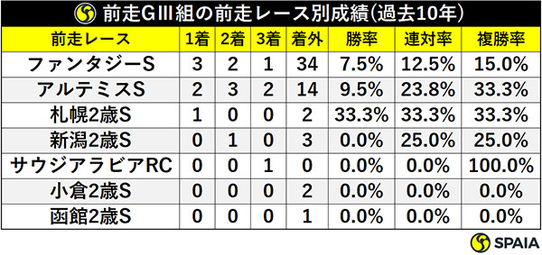 前走GⅢ組の前走レース別成績(過去10年)ⒸSPAIA