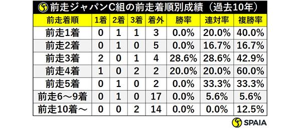 前走ジャパンC組の前走着順別成績(過去10年)ⒸSPAIA