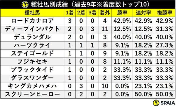 種牡馬別成績(過去9年※着度数トップ10)ⒸSPAIA