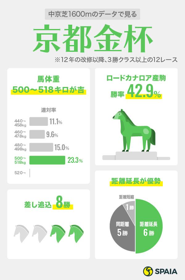 2020年京都金杯データインフォグラフィック