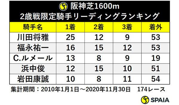 阪神芝1600m 2歳戦限定騎手リーディングランキングⒸSPAIA