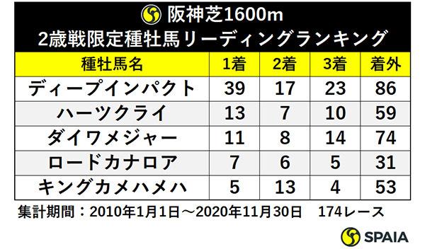 阪神芝1600m 2歳戦限定種牡馬リーディングランキングⒸSPAIA