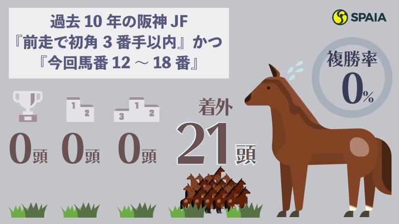 2020年阪神ジュベナイルフィリーズ消去法インフォグラフィックⒸSPAIA