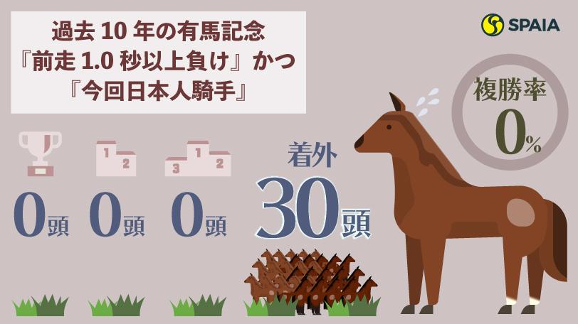 過去10年の有馬記念『前走1.0秒以上負け』かつ『今回日本人騎手』の成績インフォグラフィックⒸSPAIA