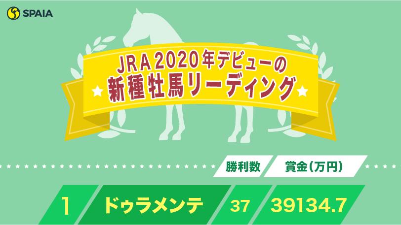 JRA新種牡馬リーディングⒸSPAIA