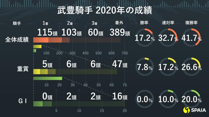 武豊騎手の2020年成績ⒸSPAIA