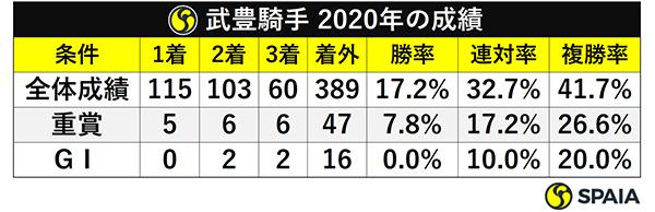 武豊騎手 2020年の成績ⒸSPAIA