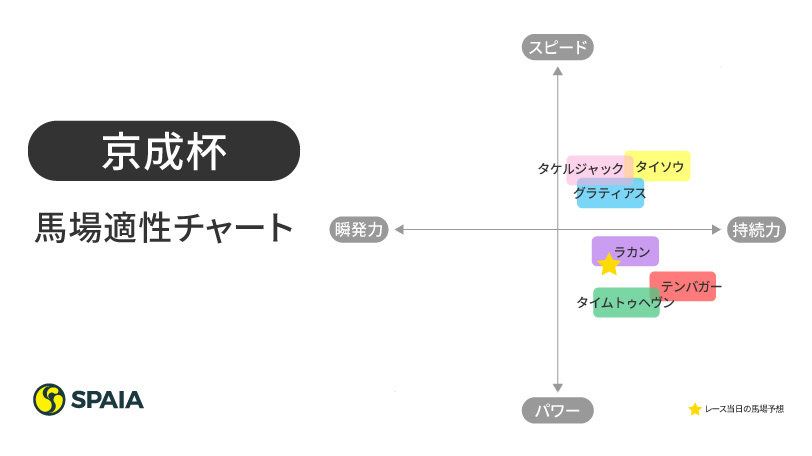 2021年京成杯馬場適性チャート