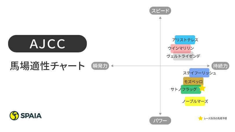 2021年AJCC馬場適性チャート