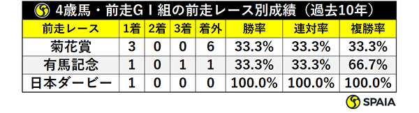 4歳馬・前走GⅠ組の前走レース別成績(過去10年)ⒸSPAIA