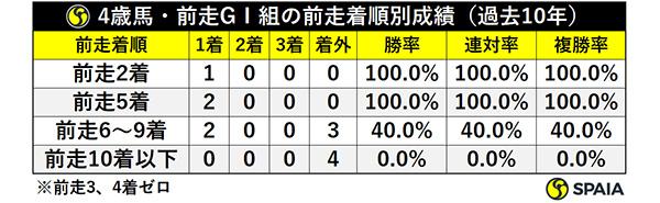 4歳馬・前走GⅠ組の前走着順別成績(過去10年)ⒸSPAIA