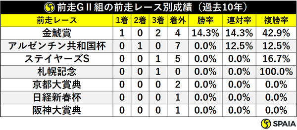 前走GⅡ組の前走レース別成績(過去10年)ⒸSPAIA
