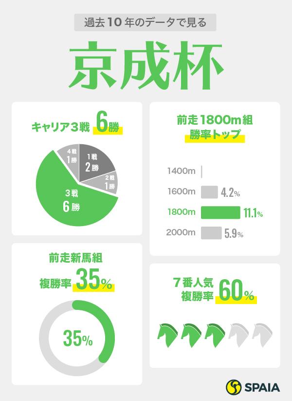 京成杯2021年データ