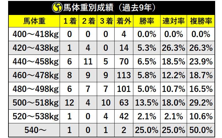 馬体重別成績(過去9年)
