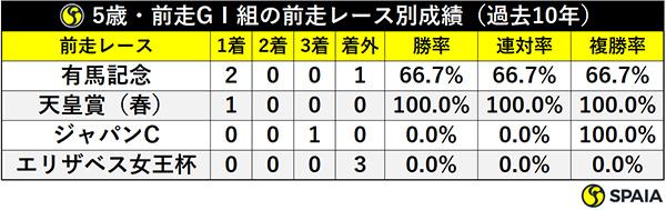 5歳・前走GⅠ組の前走レース別成績(過去10年)ⒸSPAIA