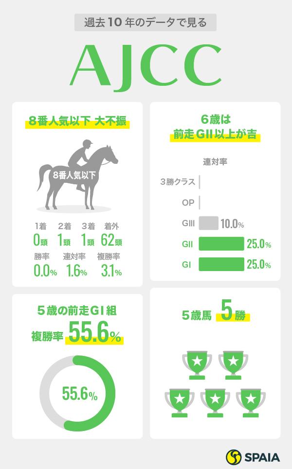 2021年AJCCデータインフォグラフィック