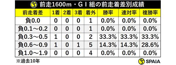 前走1600m・GⅠ組の前走着差別成績(過去10年)ⒸSPAIA