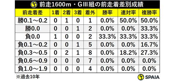 前走1600m・GⅢ組の前走着差別成績(過去10年)ⒸSPAIA