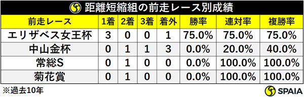 距離短縮組の前走レース別成績(過去10年)ⒸSPAIA