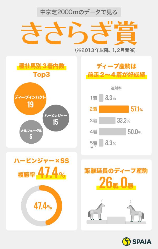 きさらぎ賞インフォグラフィック
