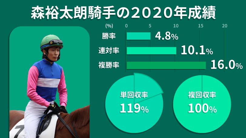 2020年森裕太朗騎手の成績インフォグラフィックⒸSPAIA