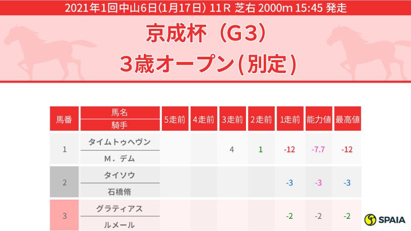 2021年京成杯 PP指数インフォグラフィック
