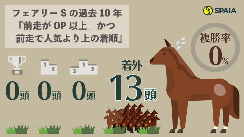 ェアリーSの過去10年『前走がOP以上』かつ『前走で人気より上の着順』だった馬 インフォグラフィックⒸSPAIA