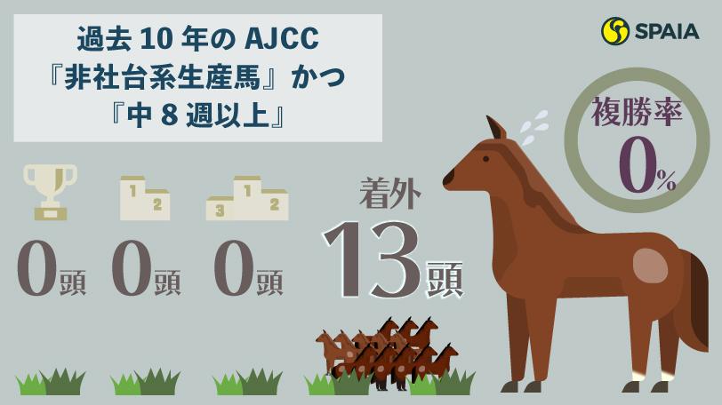 過去10年のAJCC『非社台系生産馬』かつ『中8週以上』の成績インフォグラフィックⒸSPAIA