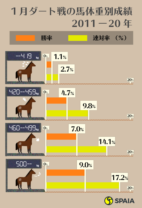 1月ダート戦の馬体重別成績ⒸSPAIA