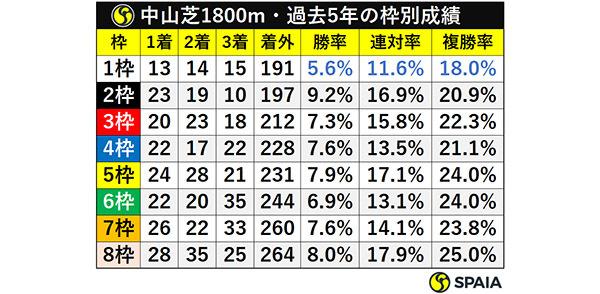 中山芝1800m・過去5年の枠別成績ⒸSPAIA