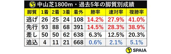 中山芝1800m・過去5年の脚質別成績ⒸSPAIA