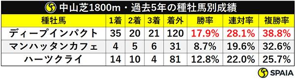 中山芝1800m・過去5年の種牡馬別成績ⒸSPAIA