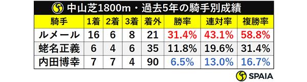 中山芝1800m・過去5年の騎手別成績ⒸSPAIA