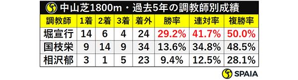 中山芝1800m・過去5年の調教師別成績ⒸSPAIA